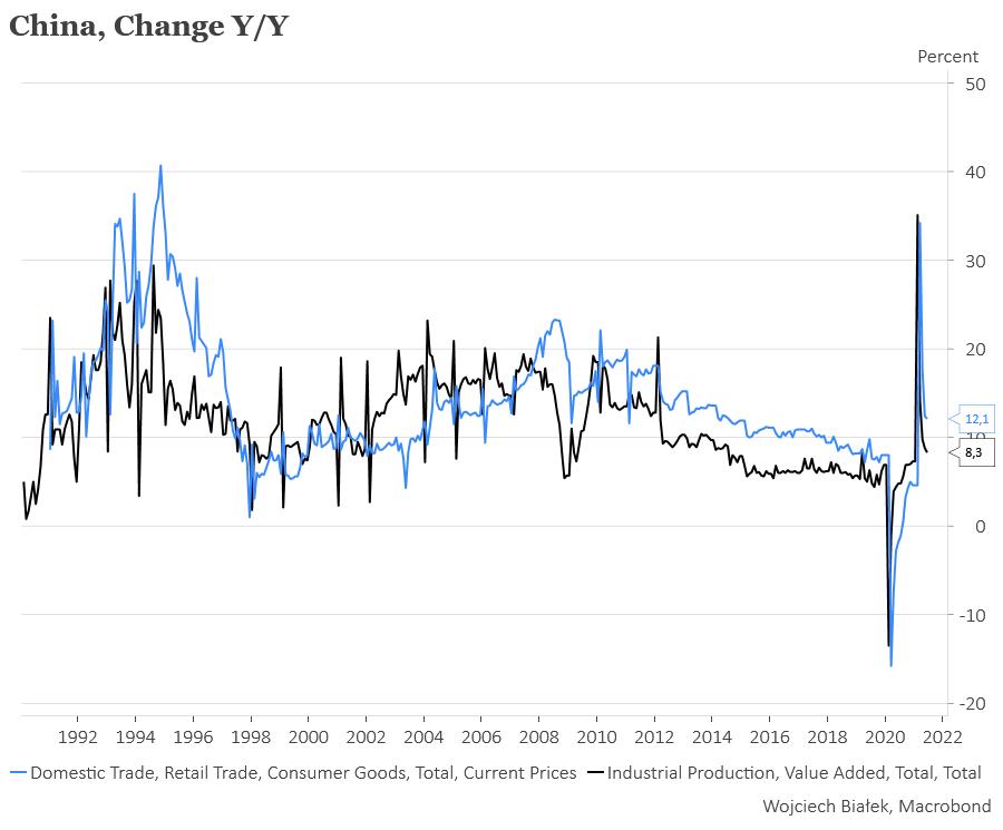 Cena kontraktów na drewno blisko poziomu wsparcia
