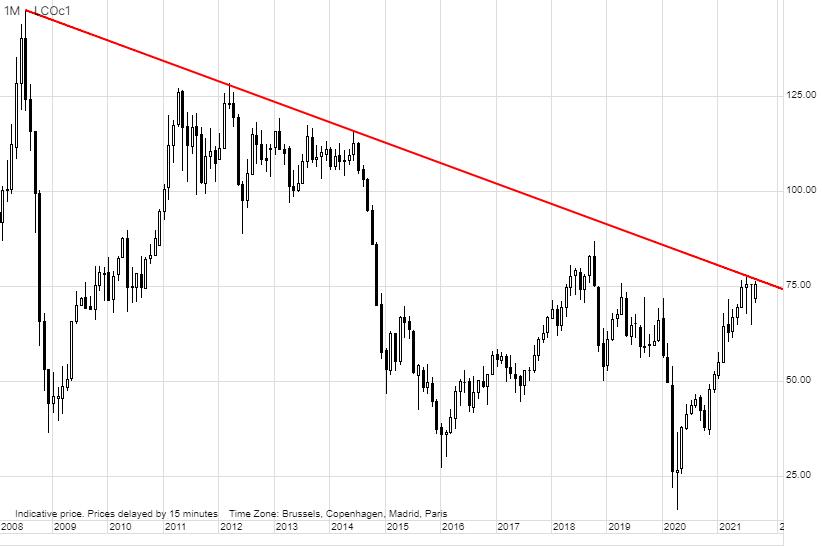 Hossa na rynku energii odwraca uwagę od spadków w pozostałych sektorach