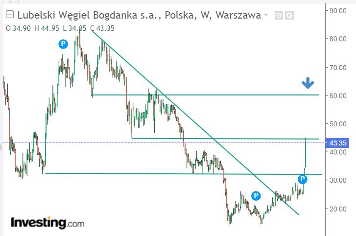 Analiza techniczna Bogdanka Investing.com
