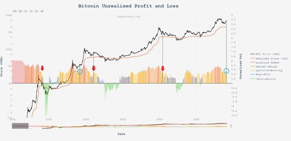 """Bitcoin może stworzyć """"podwójną bańkę"""" w 2021 r., sugerują nowe dane"""