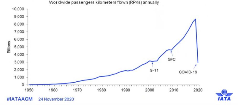Rysunek 2. Liczba przebytych kilometrów przez pasażerów linii lotniczych, źródło: https://www.rynek-lotniczy.pl/