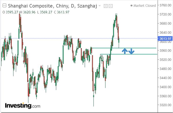 Rysunek 3. Analiza techniczna Shanghai Composite