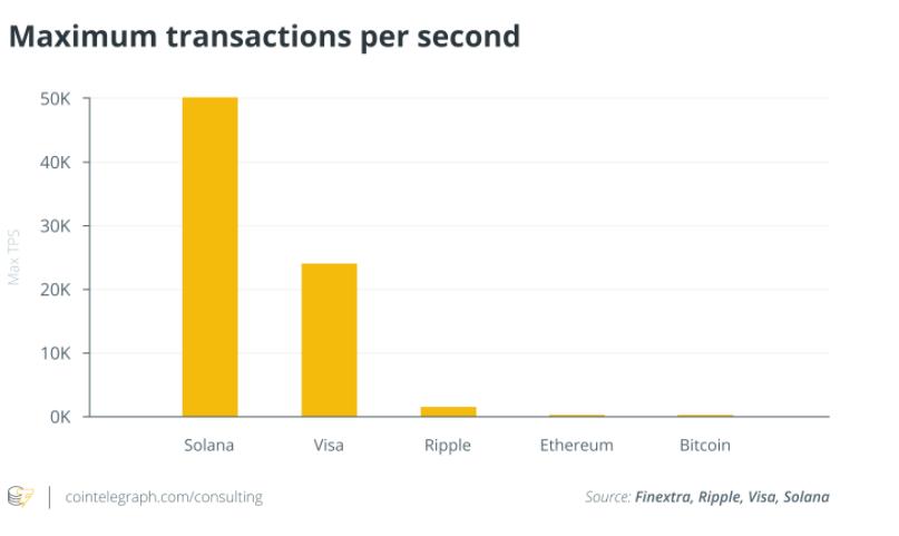 Rysunek 3. Porównanie wydajności wiodących systemów transakcyjnych