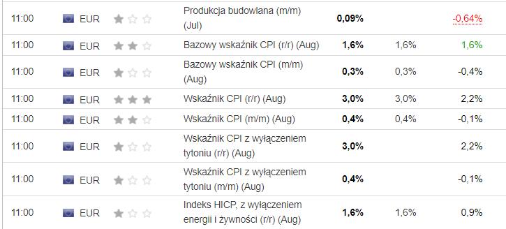 Odczyty inflacyjne w Strefie Euro