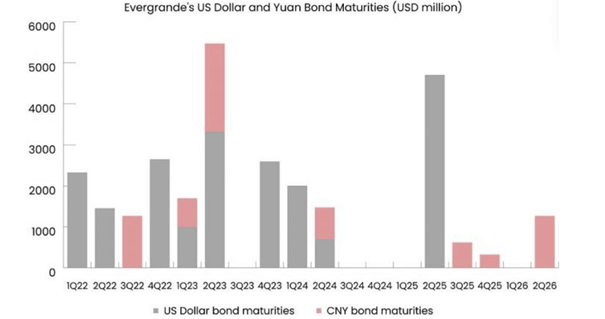 Evergrande kolejnym Lehman Brothers?