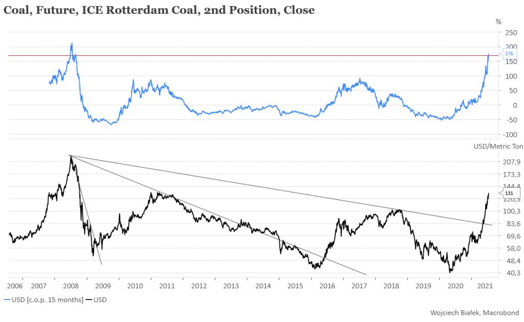 Dlaczego kursy akcji polskich kopalni węgla kamiennego nie podążają za jego ceną?