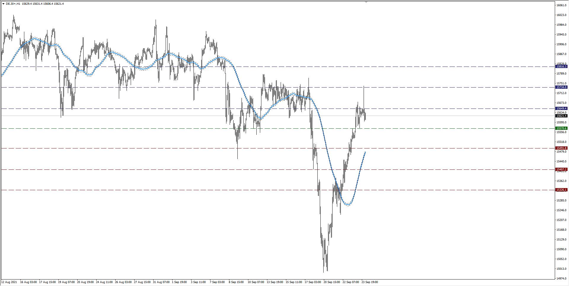 Wykres podchodzi do zakresu R3, czas na drobne korekty