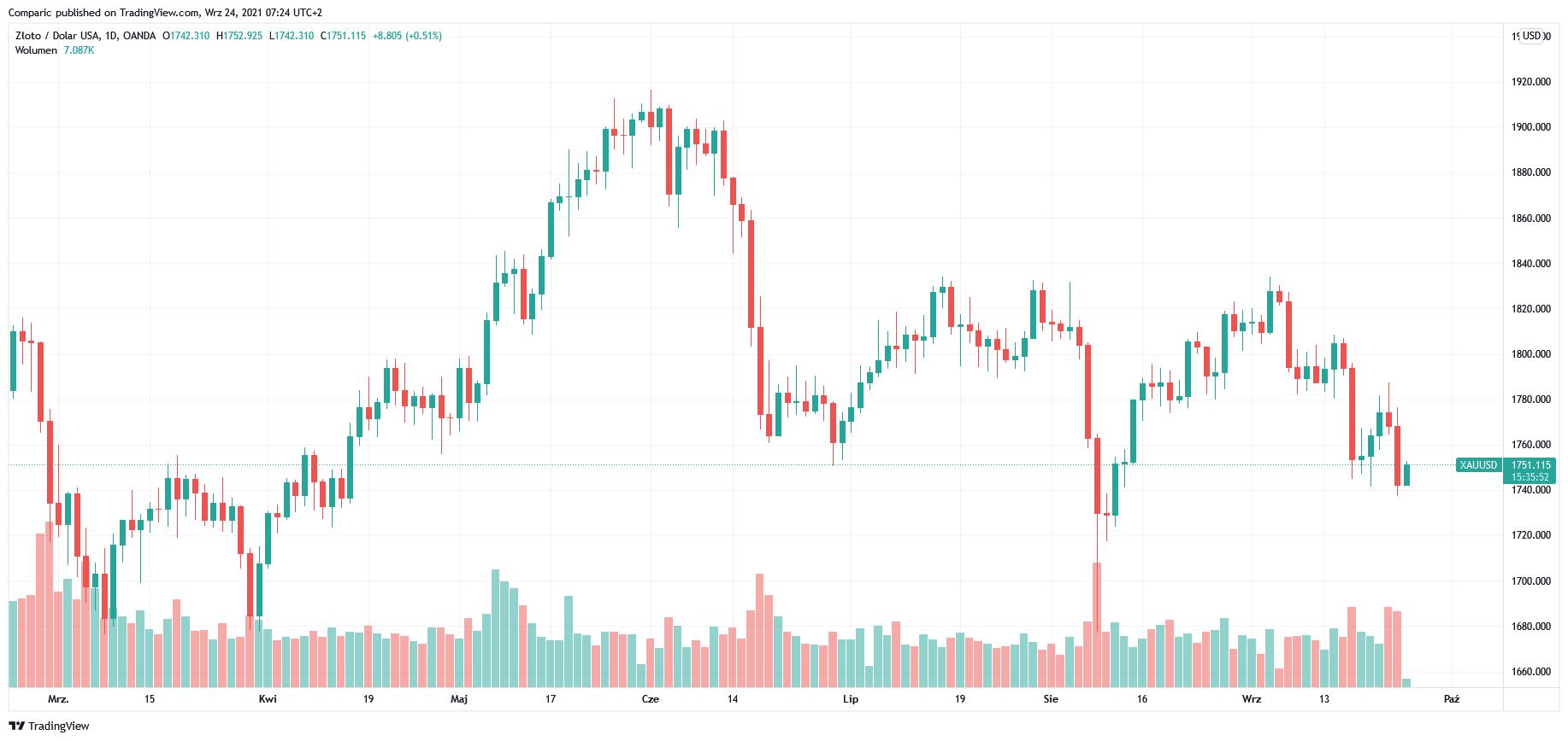 Cena złota spot w dół w piątek. Bank of England podążą śladami Fed