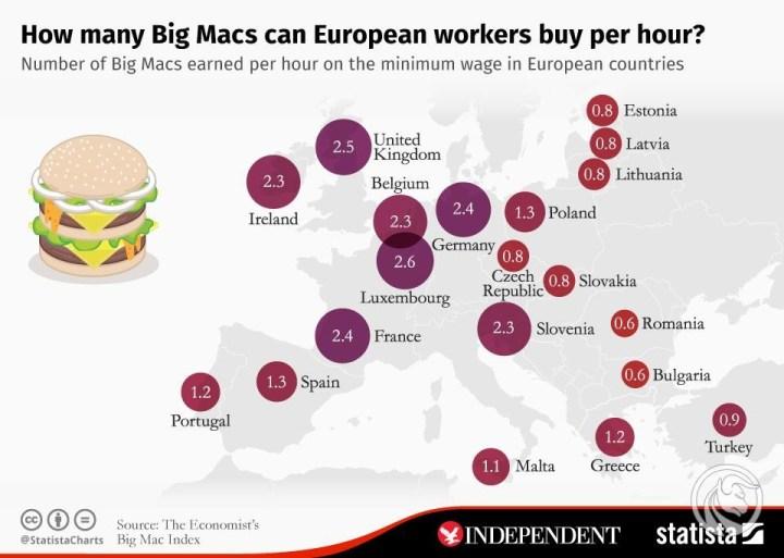 Wskaźnik Big Maca, czyli proste zobrazowanie siły nabywczej