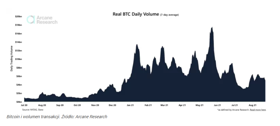 Kryptowaluty. Bitcoin nie jest jeszcze gotowy na 50 tys. dol.
