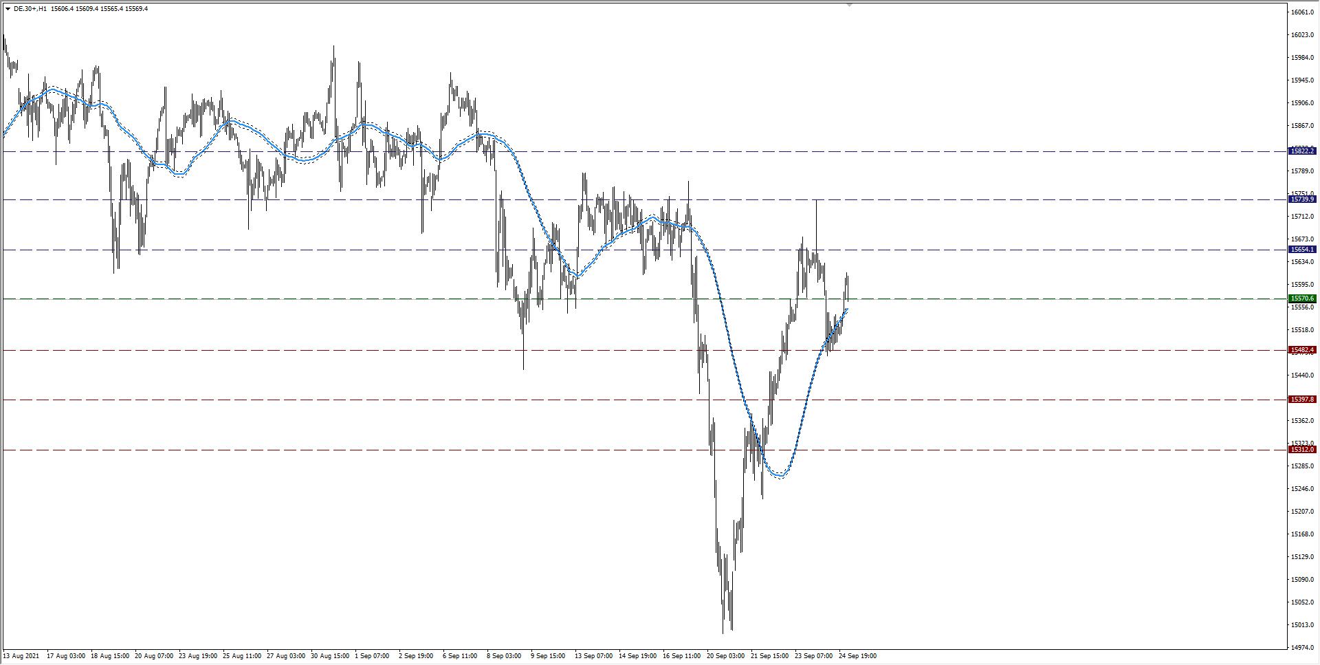 Rynek szykuje się pod dalsze wzrosty, poniedziałkowa sesja na DAX