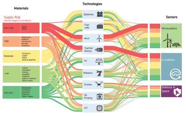 Krytyczne surowce dla strategii technologicznej oraz sektorów w UE